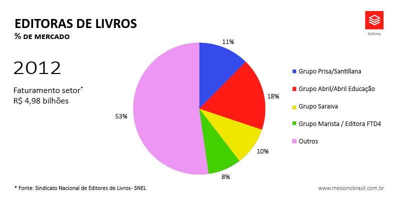 graficos-site-editoras-2012