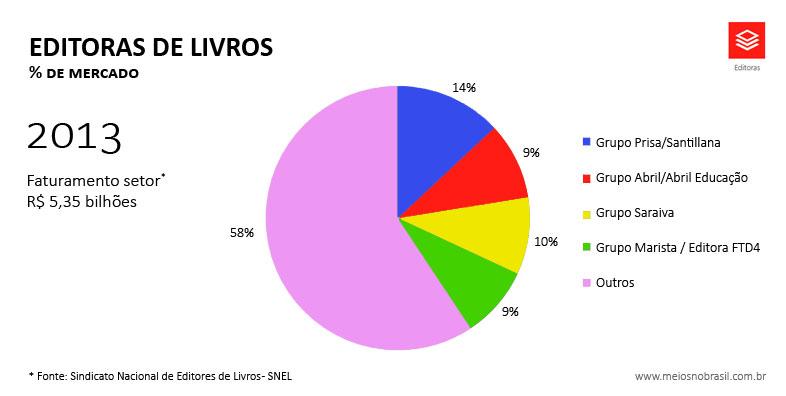 graficos-site-editoras-2013